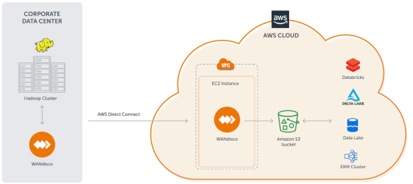 WANdisco and AWS