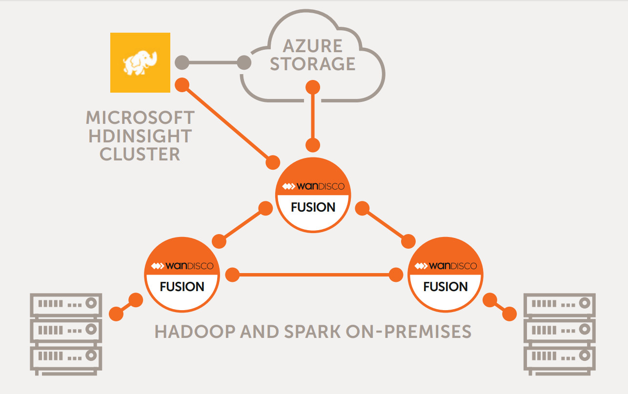 Making data migration from Hadoop to Azure easy